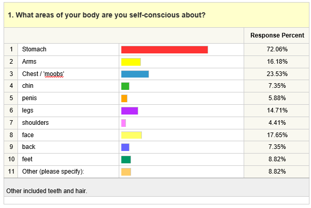 1. What areas of your body are you self-conscious about?