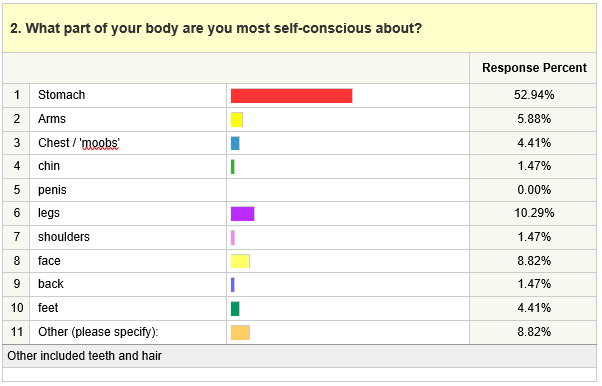 2. What part of your body are you most self-conscious about?
