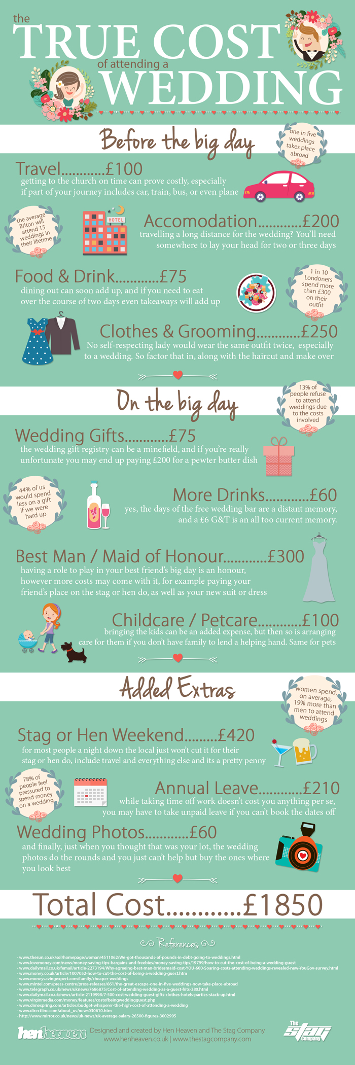Costs of weddings
